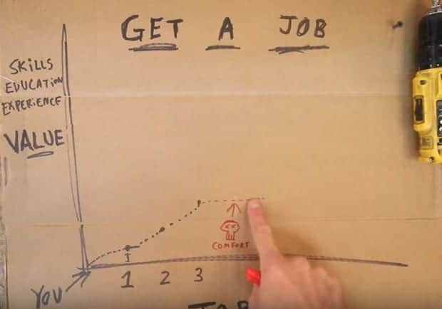 YouTube Star Casey Neistat knows about jobs?